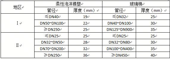 空调管道保温材料的厚度要求1
